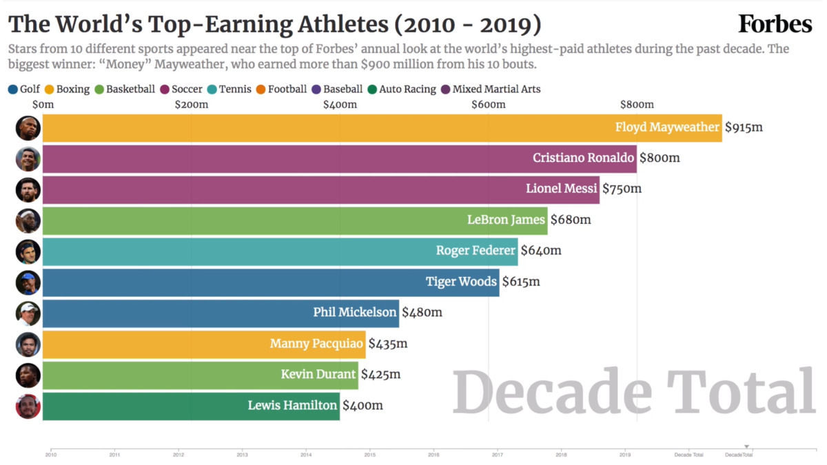 The Highest Paid Athletes Of The Decade Mayweather Ronaldo And Lebron Dominate