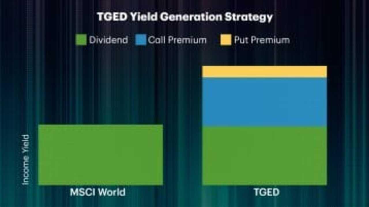 New ETF launch: TD Active Global Enhanced Dividend ETF - MoneyTalk