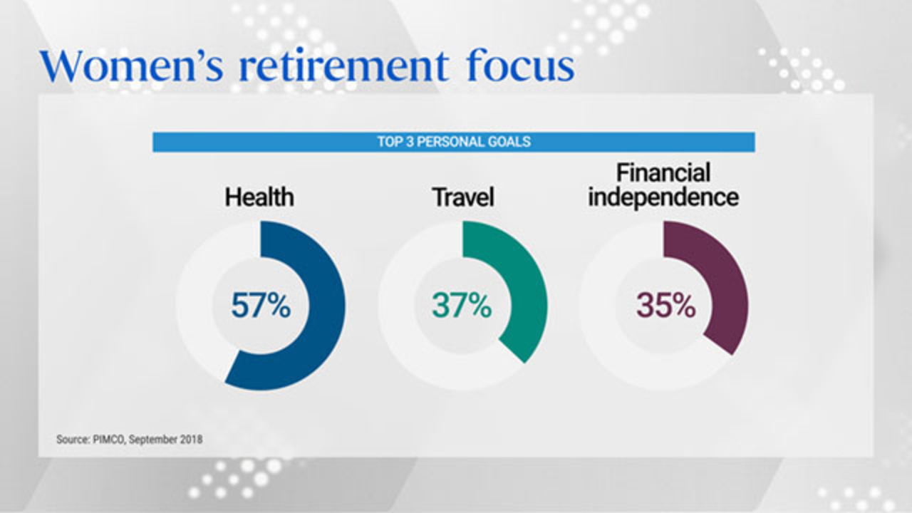 Women, Wealth Accumulation and Retirement