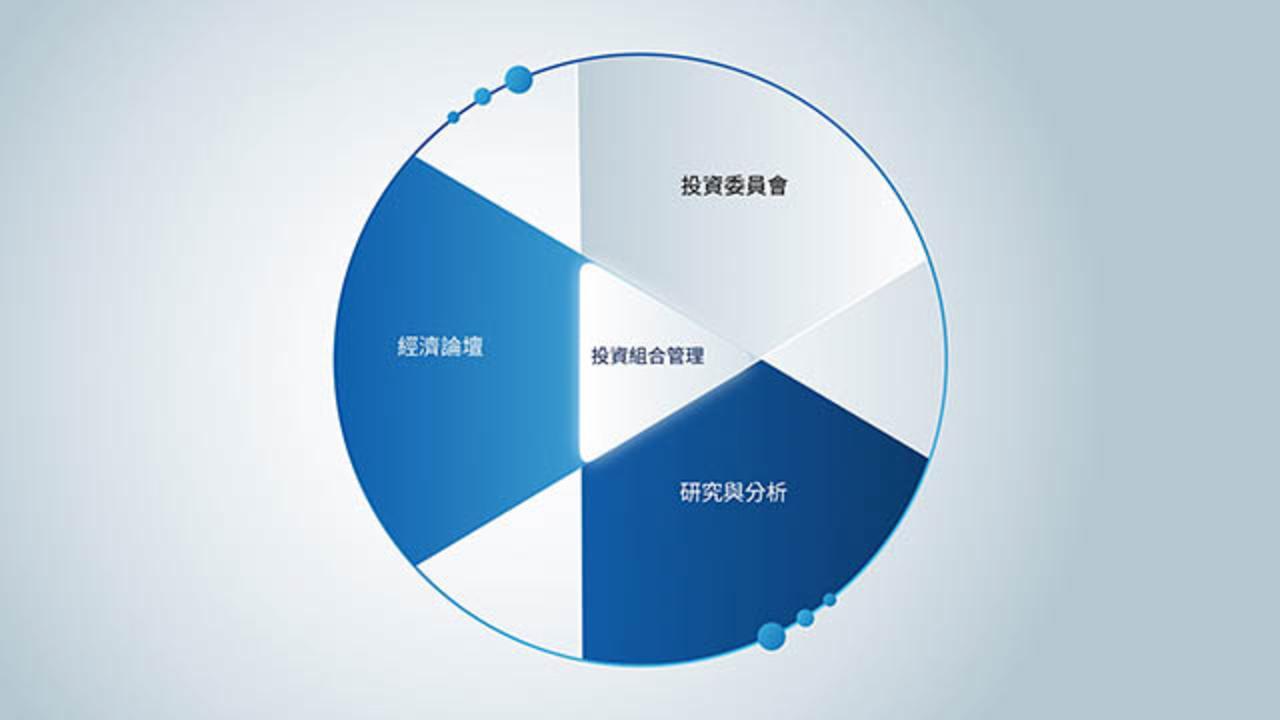 PIMCO主動式投資流程