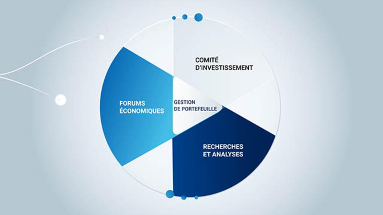 Processus d'investissement actif de PIMCO