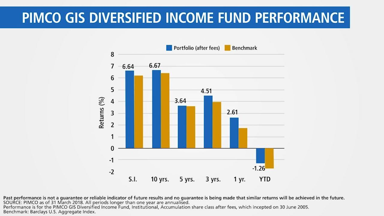 Diversified Income Fund Update | Q1 2018