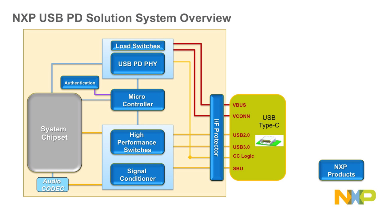 NXP Type-C Load Switch Family