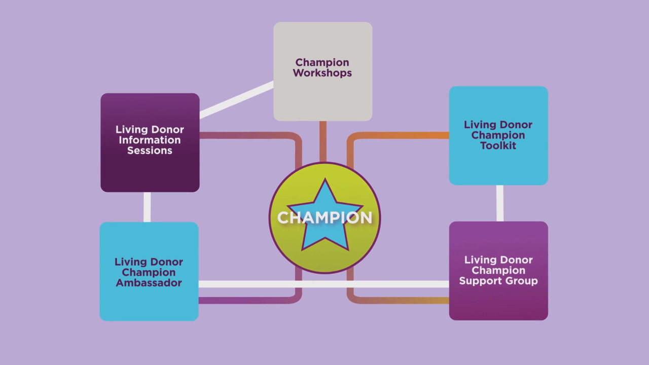 UPMC Offers Resources to Help Transplant Patients Identify a Living Donor