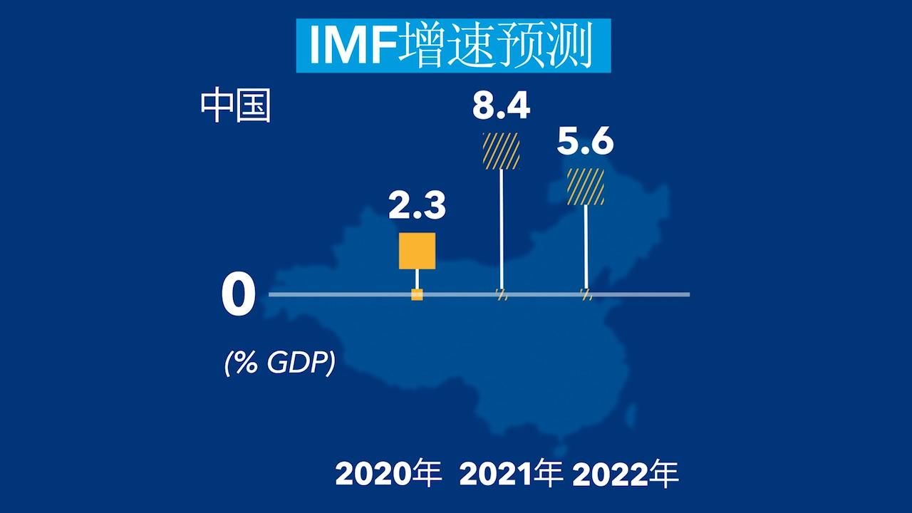 2021年4月世界经济展望