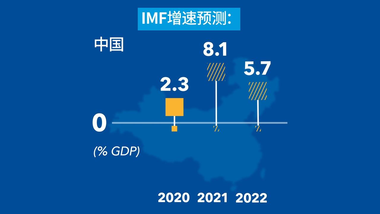 2021年7月世界经济预测:全球复苏的断层扩大