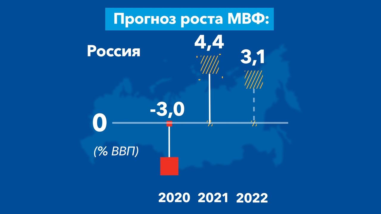Перспективы развития мировой экономики, июль 2021 года
