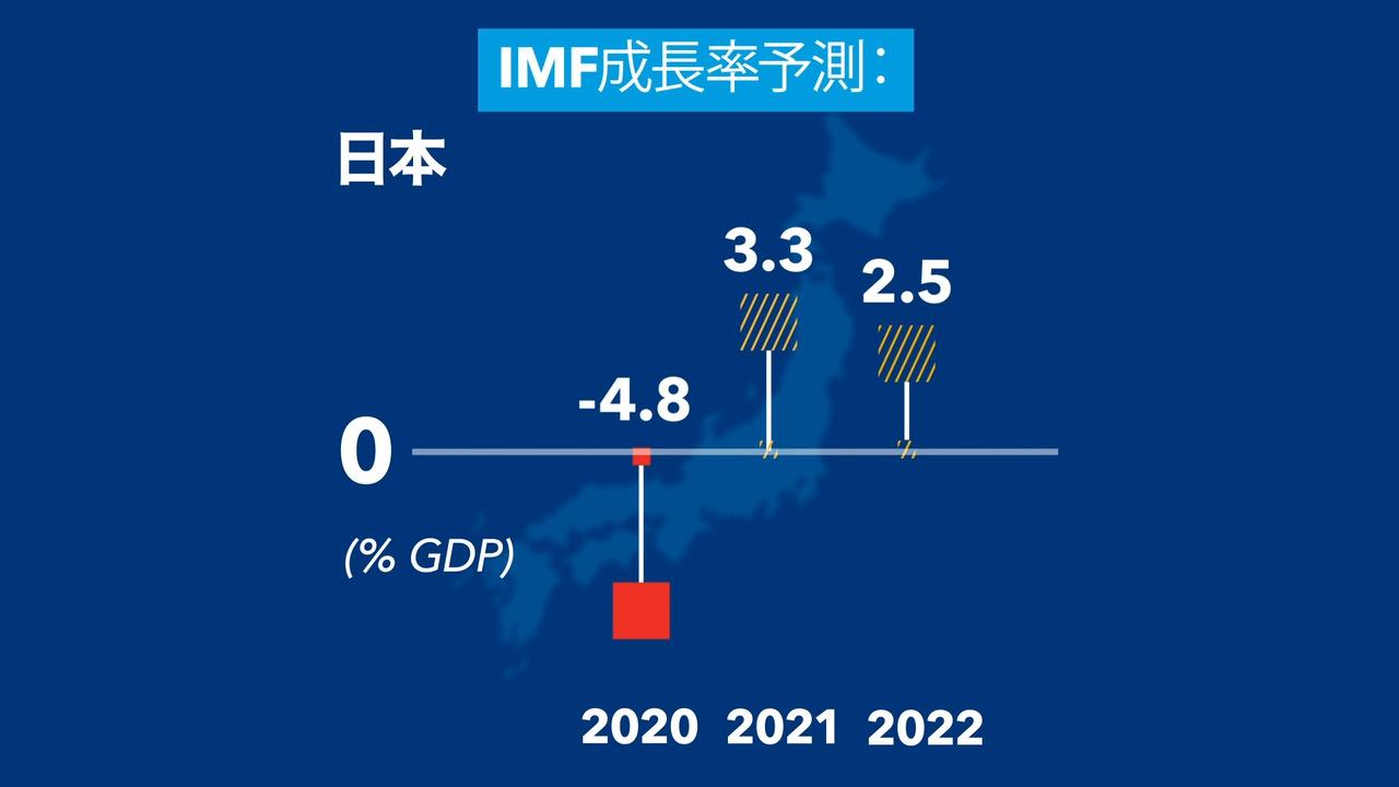 Japanese - World Economic Outlook April 2021