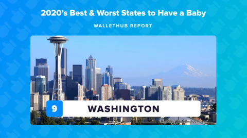 Best and worst states to have a baby, according to WalletHub