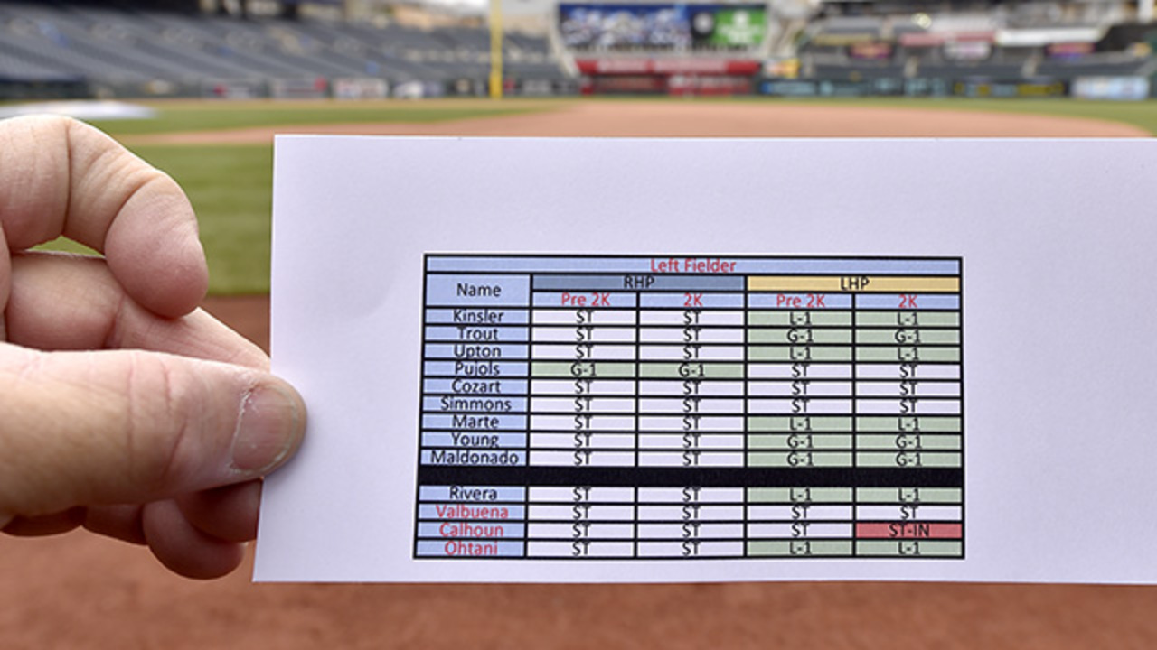 Outfield positioning? For the Royals, it's in the cards