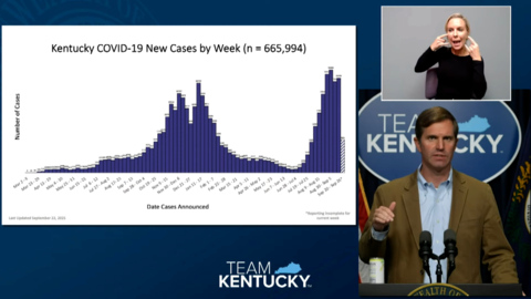 COVID appears to plateau in KY but at a rate hospitals can't sustain, Beshear warns
