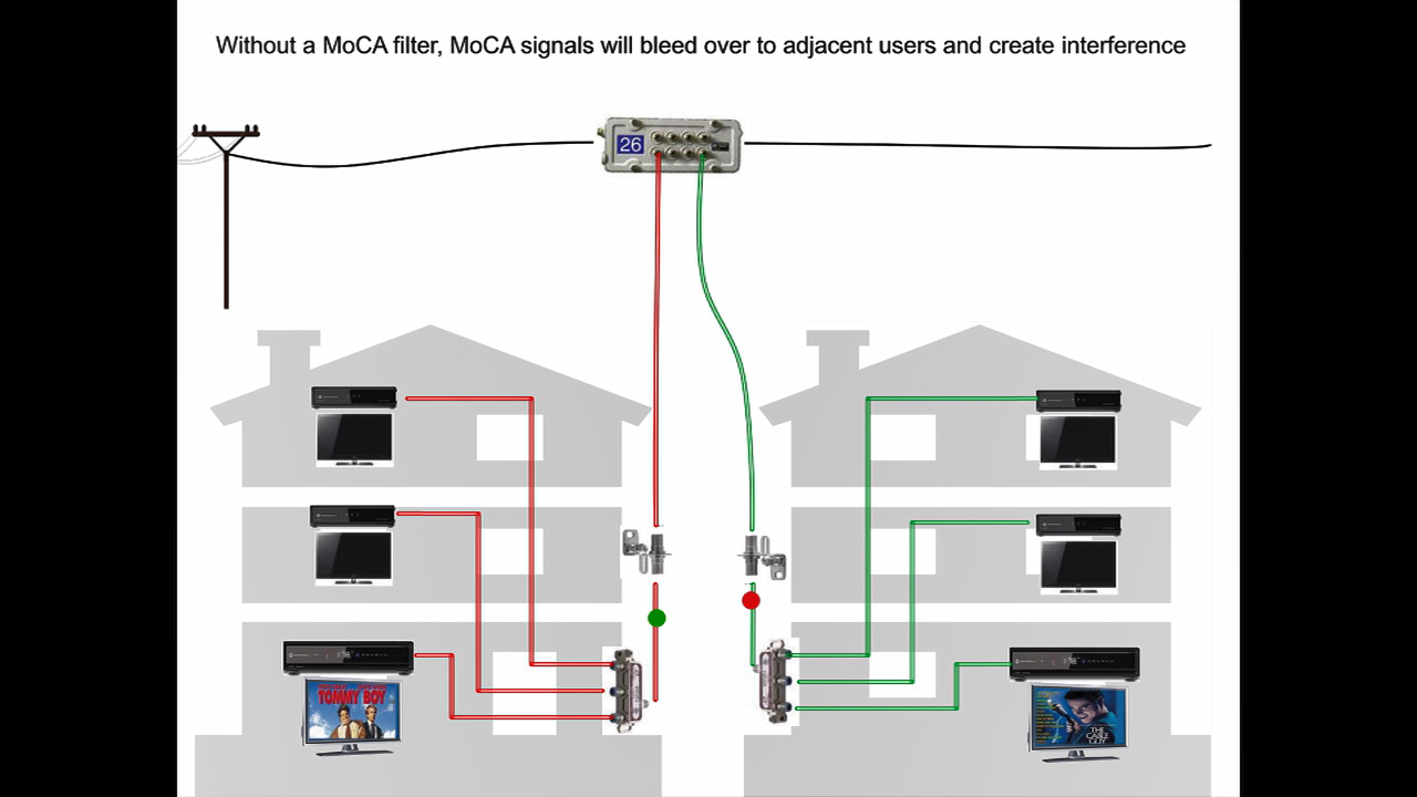 Why every home should have a MoCA filter on