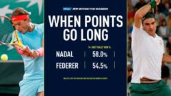Uncovered: When Points Go Long, It's Advantage Nadal & Federer