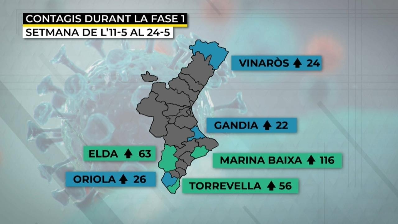 La Marina Baixa, Elda, Oriola i Torrevella, entre les àrees de salut amb més contagis acumulats en la fase 1