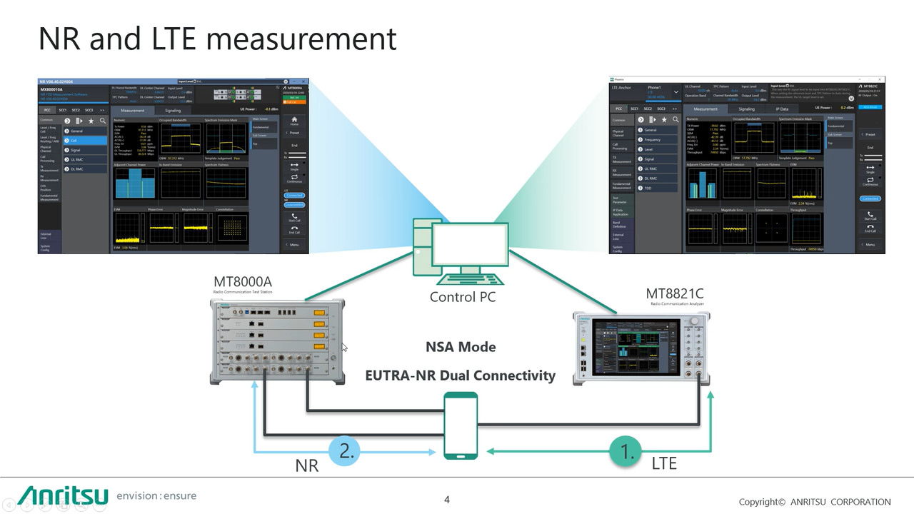 5G RF measurement solution Part I – Introduction