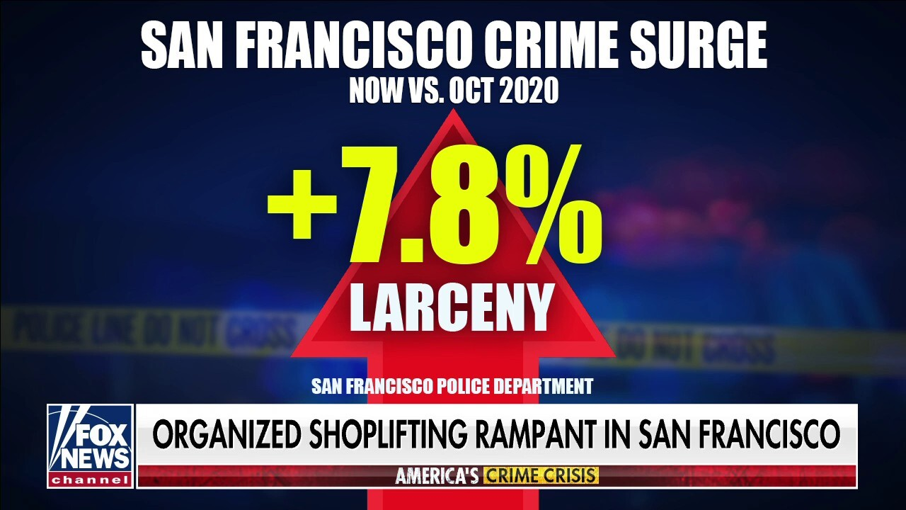 San Francisco crime surge: Shoplifting up 7.8% year to date