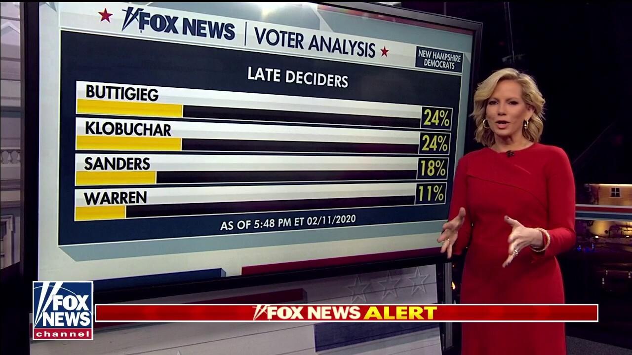 Fox News Voter Analysis: Late deciders backed Buttigieg, Klobuchar in New Hampshire