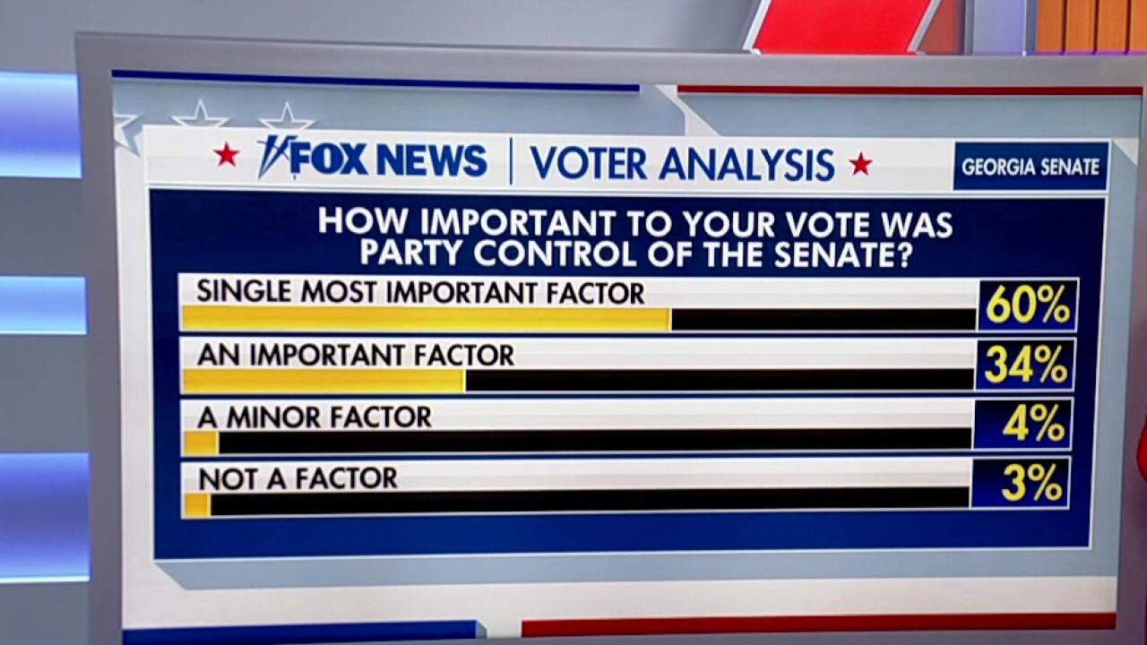Senate control key deciding factor for voters in Georgia runoffs