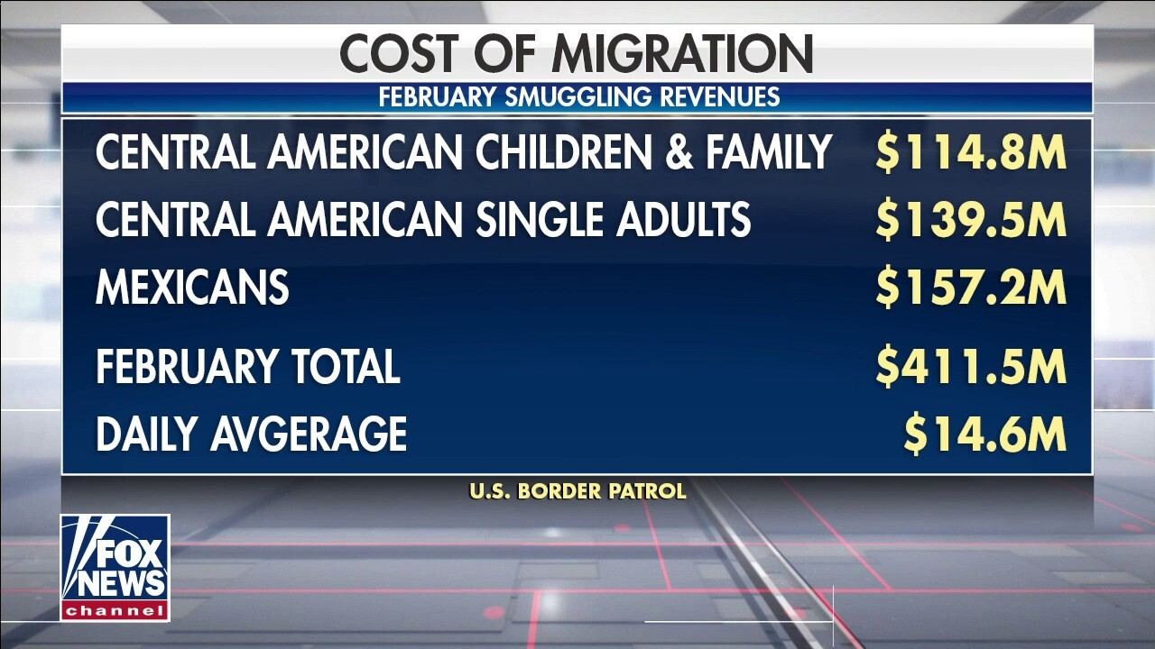 Smugglers exploit border policies of Biden administration