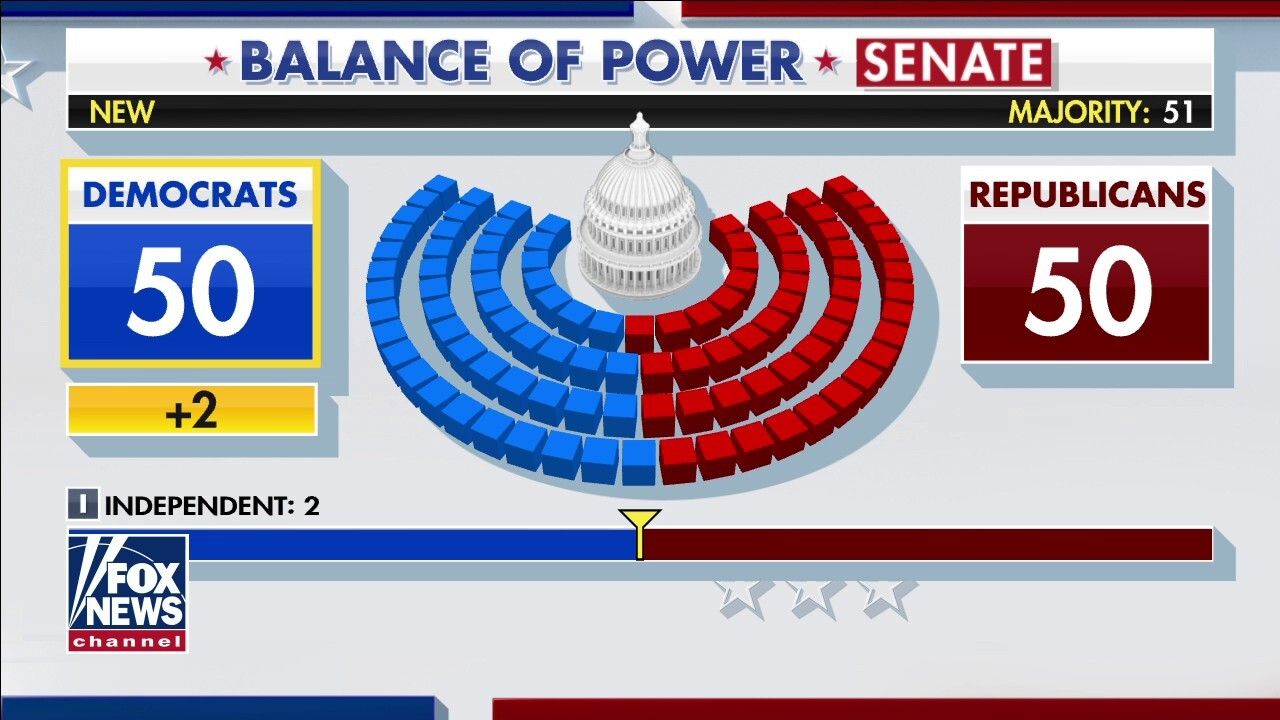 What do Democrat Senate wins mean for the balance of power in DC?