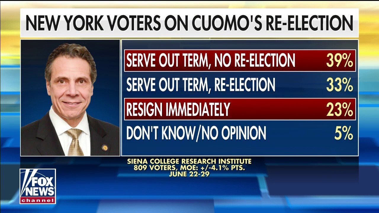 New poll finds 62% of New Yorkers want Cuomo out of office