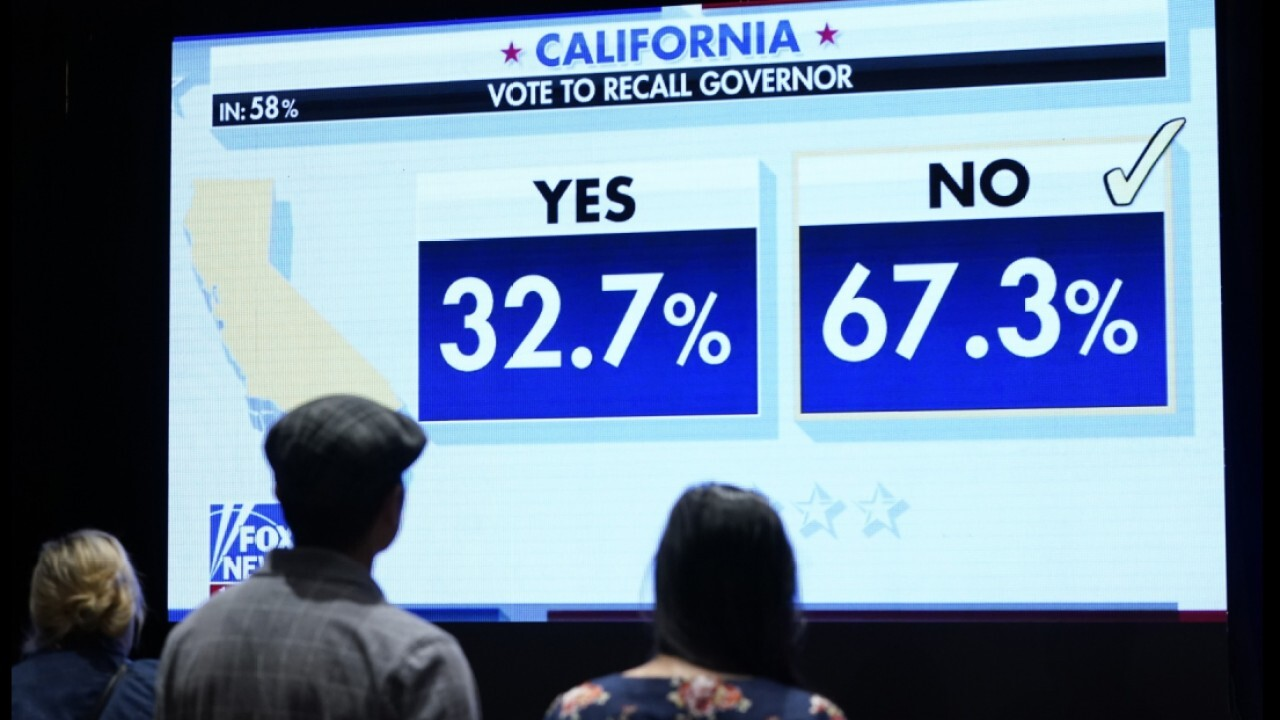 Californians are 'still angry' following recall election results: Columnist