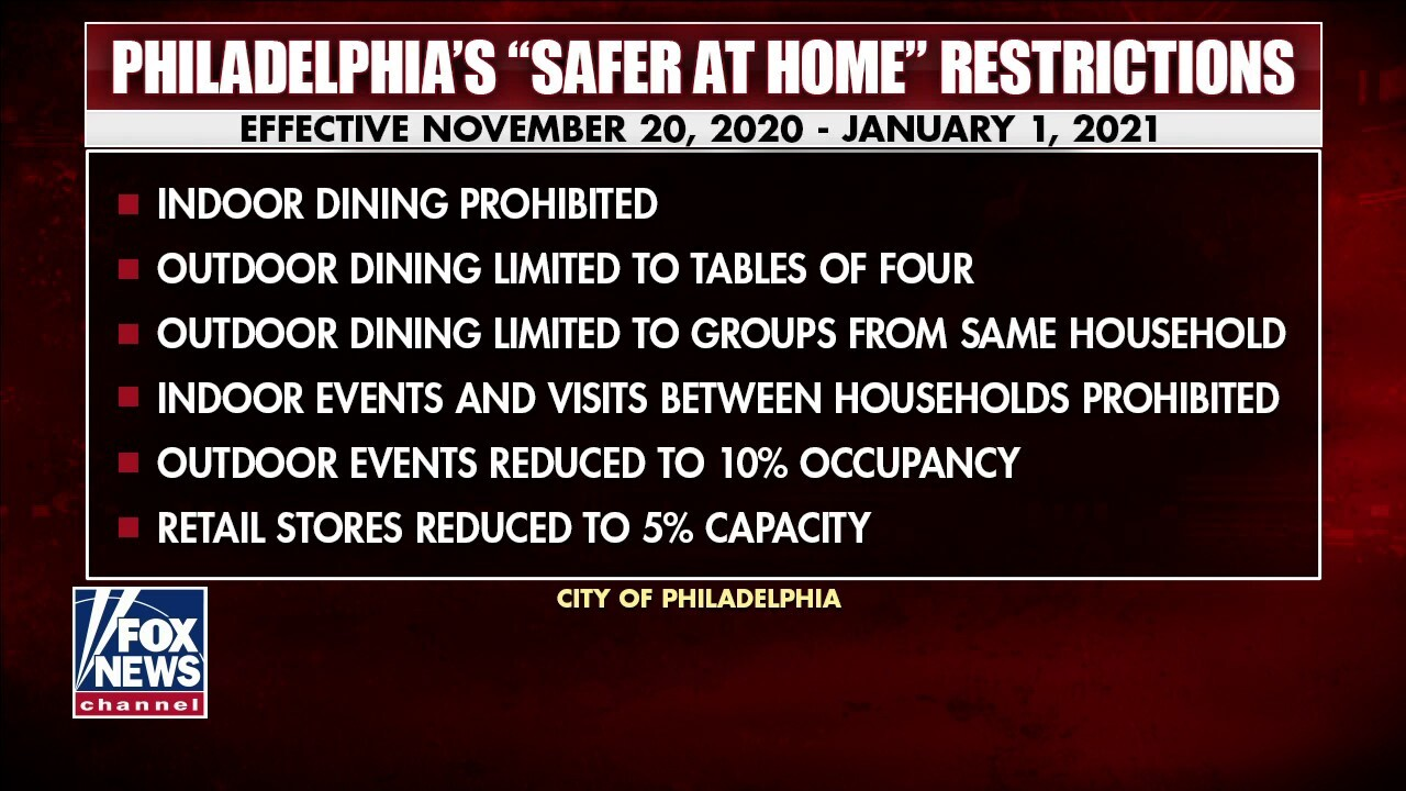 Philadelphia places restrictions on restaurants as coronavirus cases spike