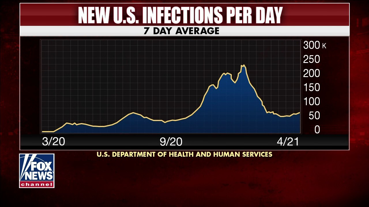 Dr. Siegel: COVID-19 changing to 'much milder virus' as more Americans get vaccinated