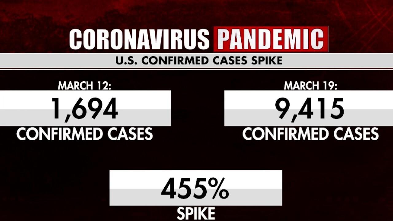 Trump praises work of FDA as US coronavirus cases spike 455 percent in one week