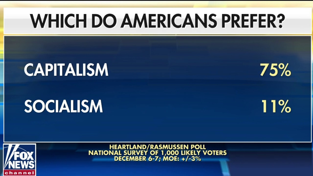Poll: 75% of Americans prefer capitalism over socialism