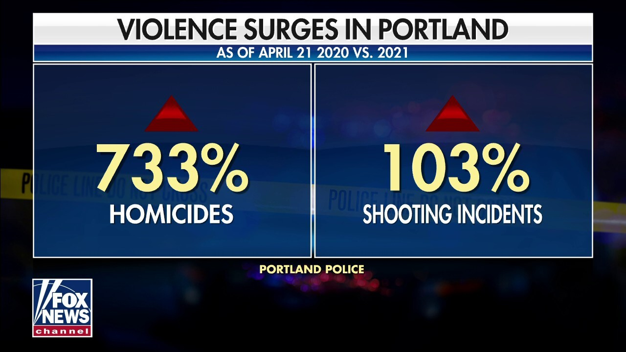 Portland in one year sees over 700% increase in homicides