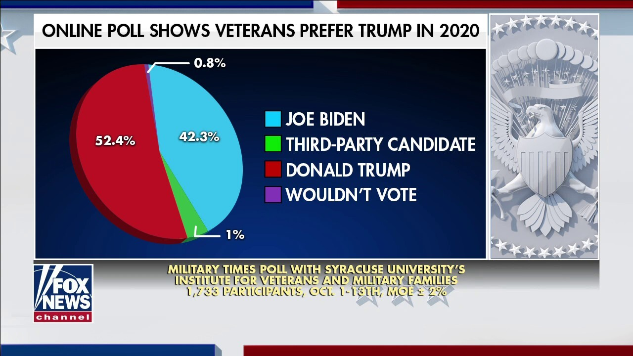 More than half of US military veterans plan to vote for President Trump in 2020