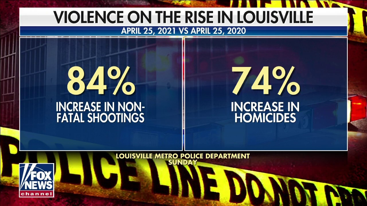 Louisville Metro PD staffing 'in dire straits' amid high crime rates