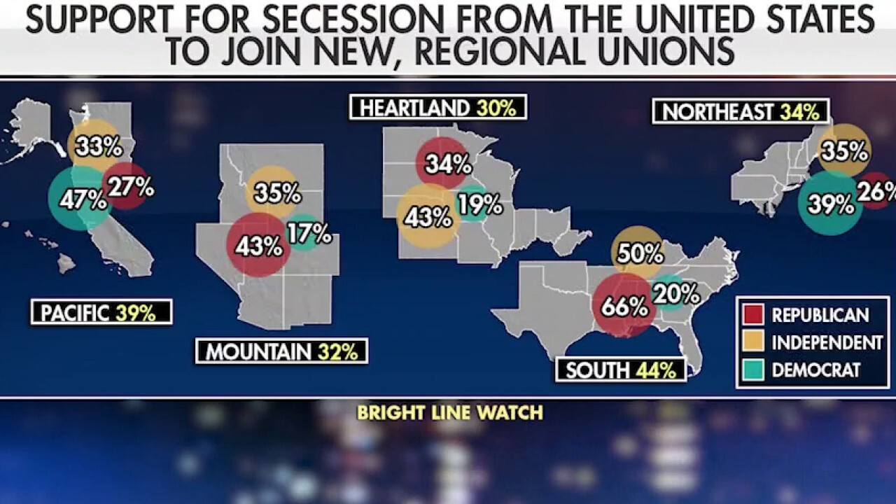 Poll shows some Americans would entertain the idea of secession