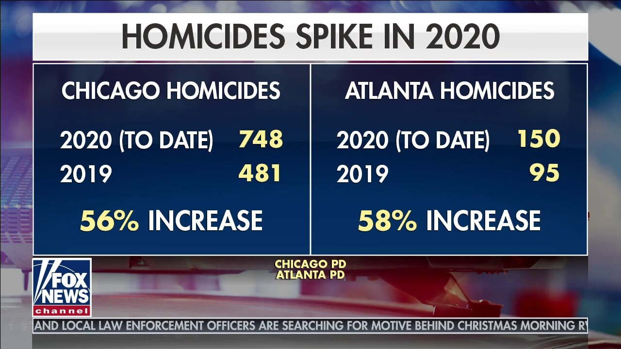 How to address the rise in violent crime happening across the US