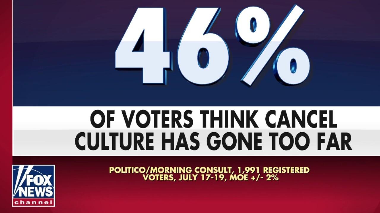 46 percent of Americans say cancel culture has gone too far