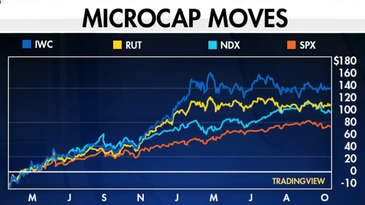 Microcap stock performance is on a tear