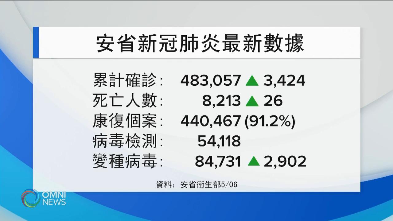 安省疫情反彈 單日確診重上3千宗 — May 06, 2021 (ON)
