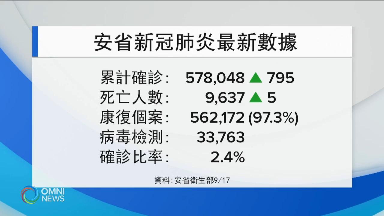 安省新增近8百宗確診 將支援阿省疫情 — Sep 17, 2021 (ON)