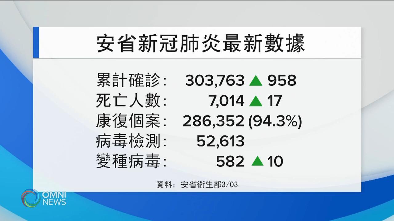 安省新增958宗確診 — Mar 03, 2021 (ON)