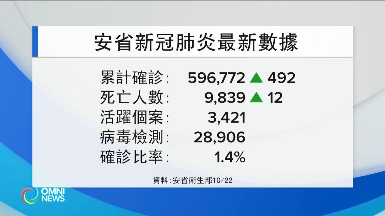 安省疫情反彈 單日確診近5百宗 — Oct 22, 2021 (ON)