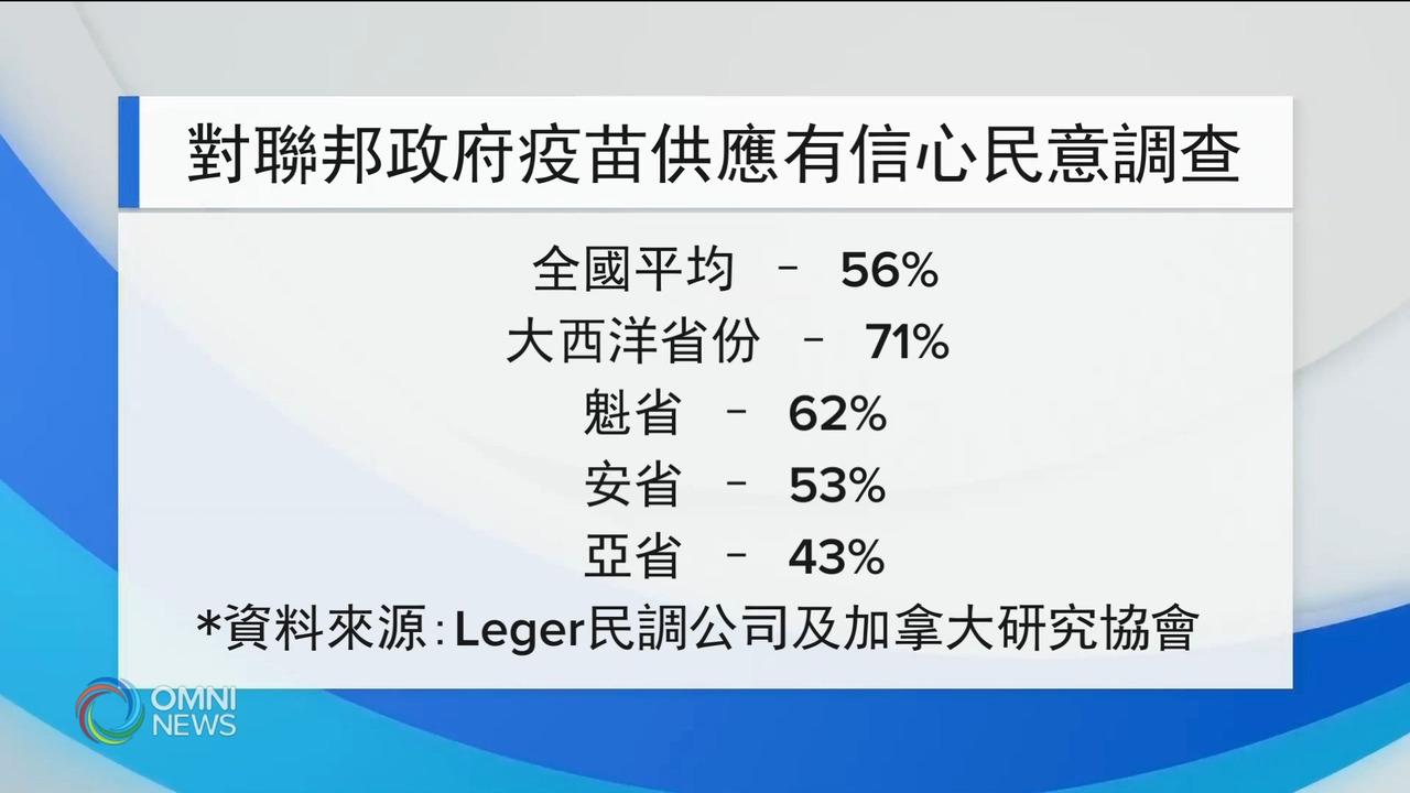 半数国人相信联邦疫苗接种计划- Mar 02, 2021